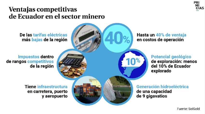 Ventajas ecuador sector minero