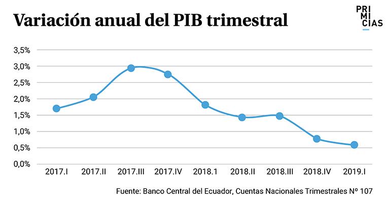Variacion anual PIB