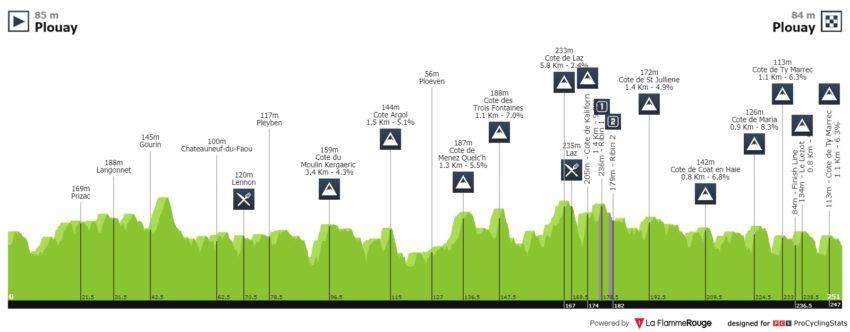 Perfil de la etapa de la Bretagne Classic