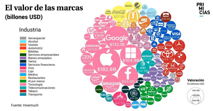 Valor de las marcas
