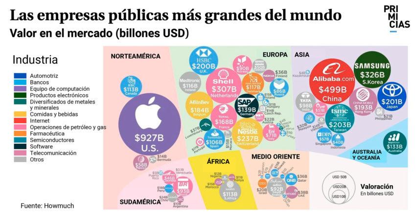 Empresas publicas más grandes