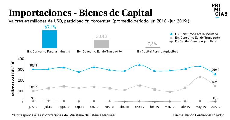 Importaciones bienes de capital enero junio 201