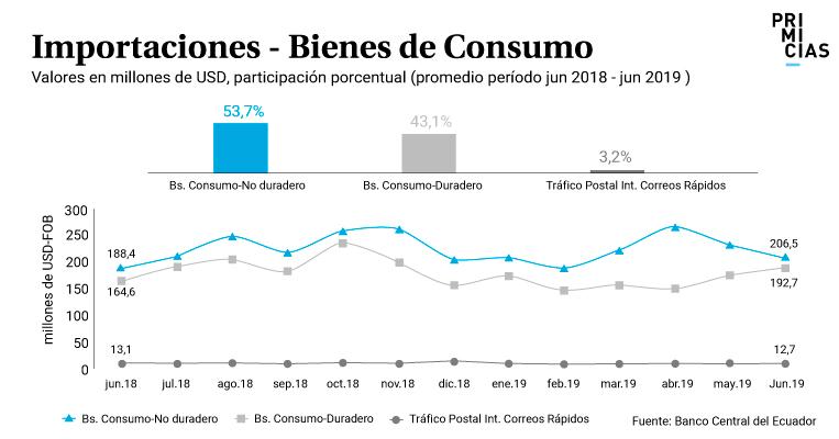 Importaciones bienes de consumo enero junio 2019