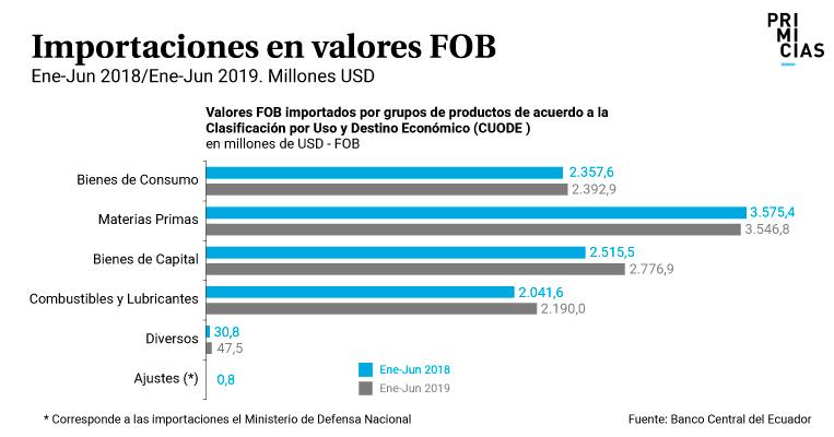 Importaciones en valores FOB enero junio 2019