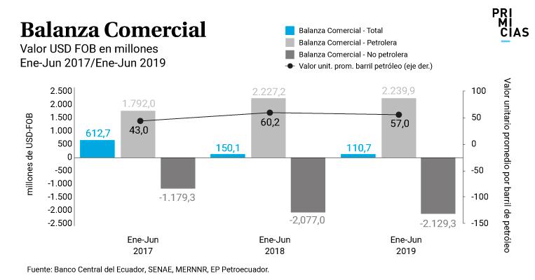 Balanza comercial enero junio 2019