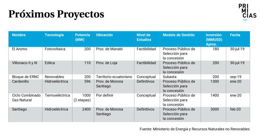 Próximos Proyectos