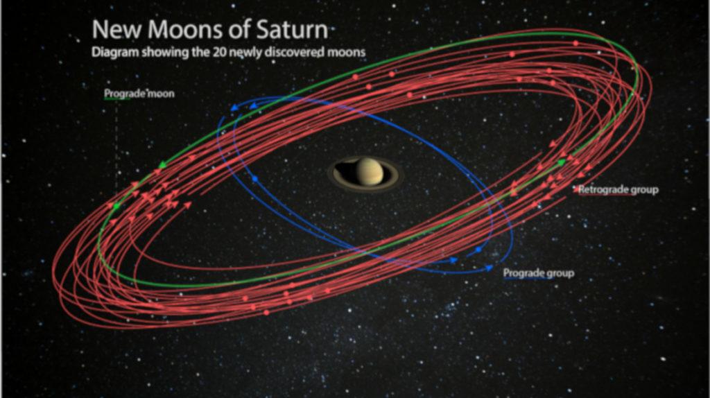 Saturno toma la delantera: tiene  más satélites que Júpiter