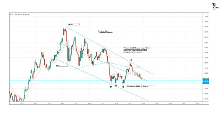 Evolución del Euro