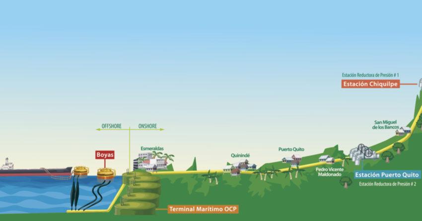 Trayecto crudo desde Colombia hacia Esmeraldas a través del OCP.