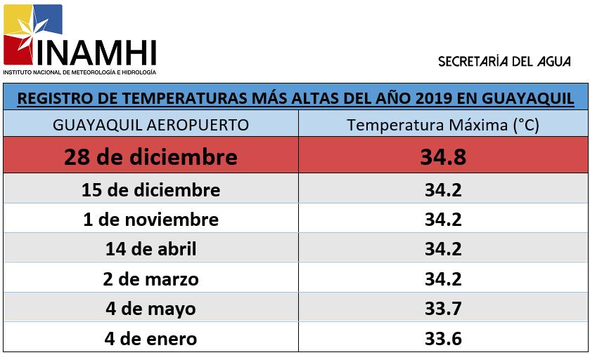 Registro de las temperaturas más altas en Guayaquil, en 2019.