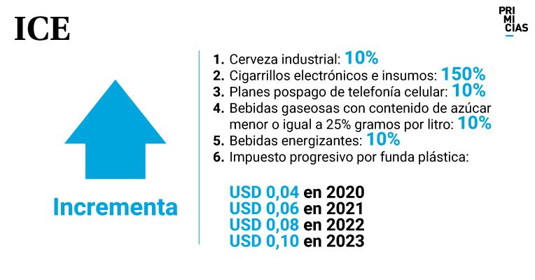 Cada funda plástica tendrá un costo de USD 0,04 a partir de 2020.