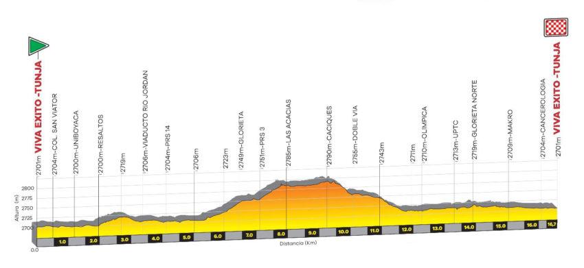 Etapa 1 Tour Colombia 2.1