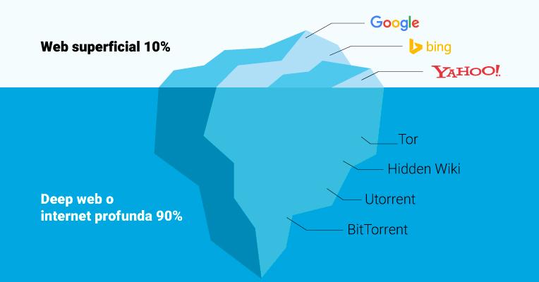 Porcentaje de Web superficial y Deep Web