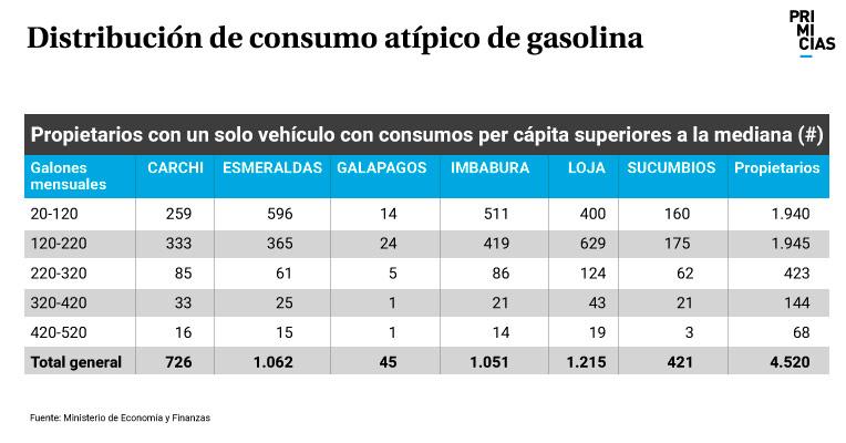 Distribución de consumo atópico de gasolina