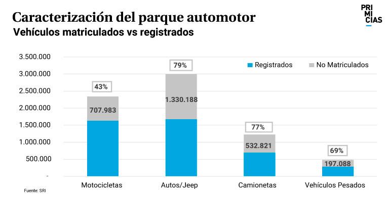 Caracterización de parque automotor
