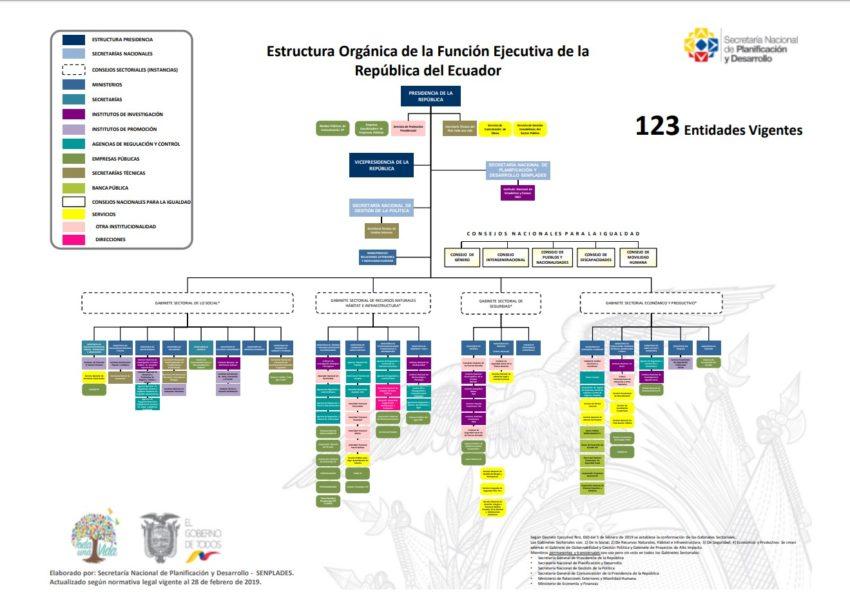 Organigrama de la Función Ejecutiva hasta febrero de 2019.