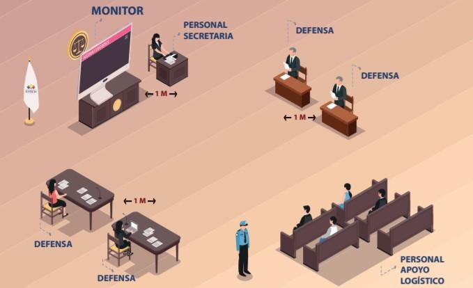 Así será la ubicación en las salas secundarias durante la audiencia del caso Sobornos.