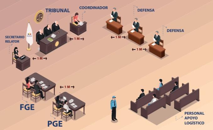 Así se ubicarán las partes en la sala del octavo piso de la Corte Nacional de Justicia.