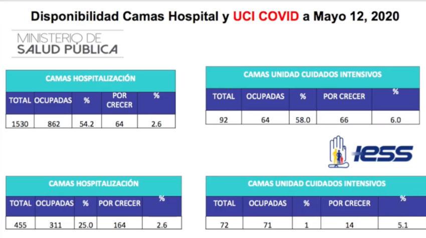 Gráfico disponibilidad de camas en el sistema de salud pública en Pichincha, con corte al 12 de mayo de 2020.
