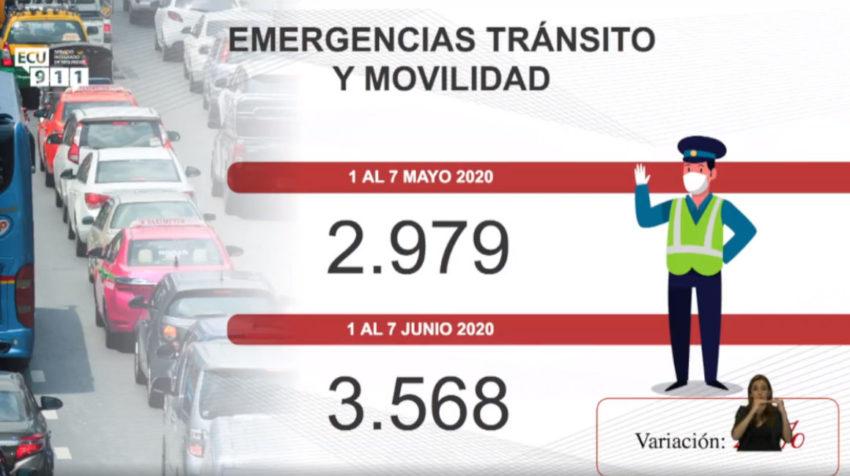 Número de emergencias de tránsito.