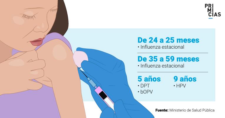 La última vacuna en administrarse en la niñez es aquella contra el virus del papiloma humano.