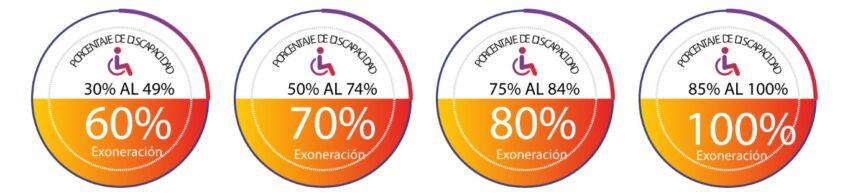 Porcentajes de exoneración de tributos para importación de vehículos, de acuerdo a la discapacidad.