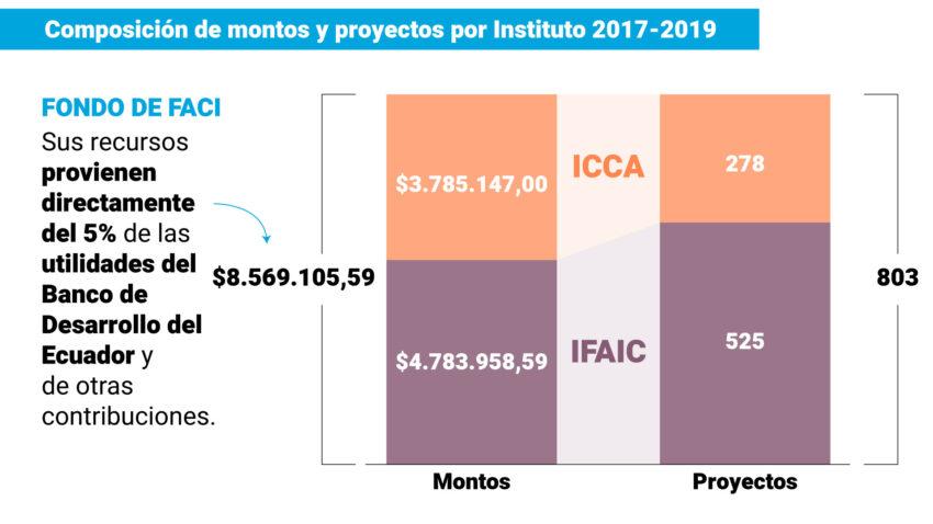 Monto y cantidad de proyectos que se han financiado en tres años, a través del Fondo de Fomento a las Artes, la Cultura y la Innovación. Fuente: Estudio