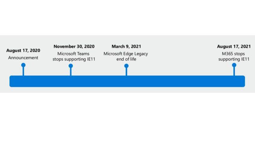 Fechas destacadas para los navegadores Edge Legacy e Internet Explorer durante los próximos meses.