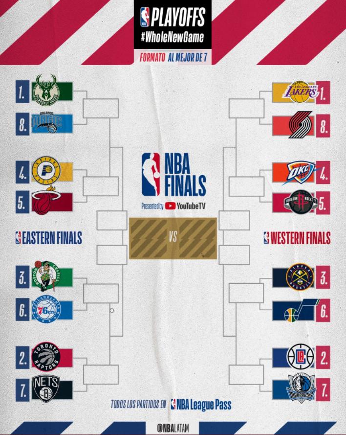 Así quedó el cuadro de los playoffs de la NBA