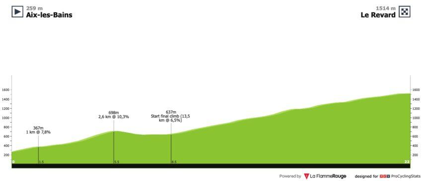 Perfil de la quinta etapa del Tour de Savoie 2020.