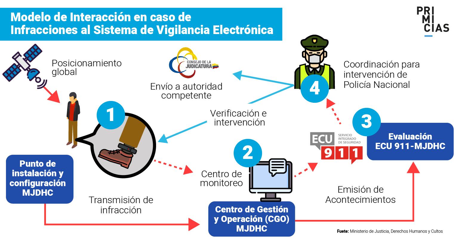 grillete electrónico sistema