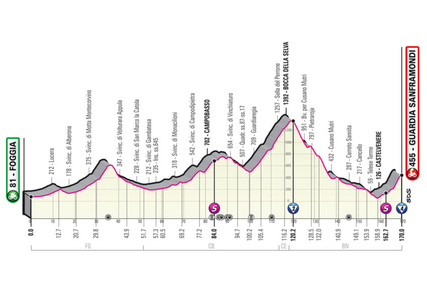 Perfil de la Etapa 8 del Giro de Italia.