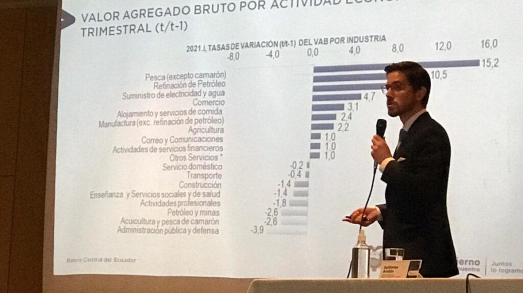 Economía ecuatoriana se reduce 5,6% en primer trimestre de 2021