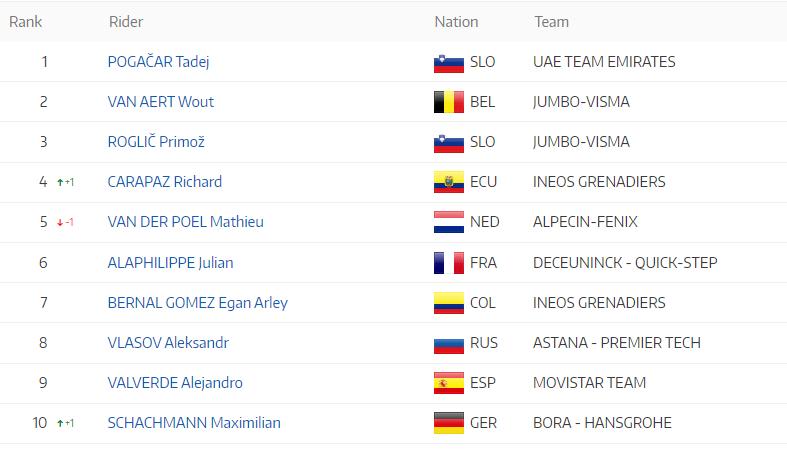Ranking UCI Carapaz