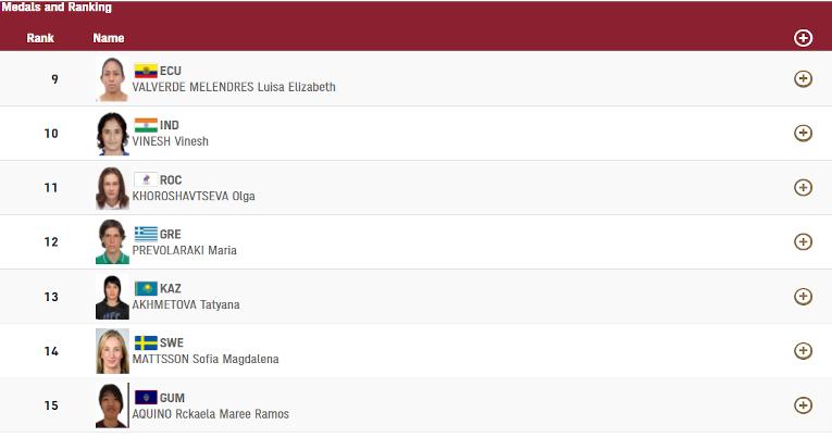 Posición actual de Luisa Valverde en el ranking de su categoría. La ecuatoriana aún puede subir puestos.