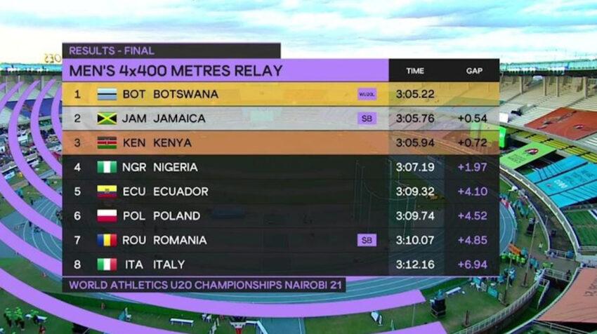 Resultados de la final de relevos en el Mundial Sub 20 de Atletismo 2021.